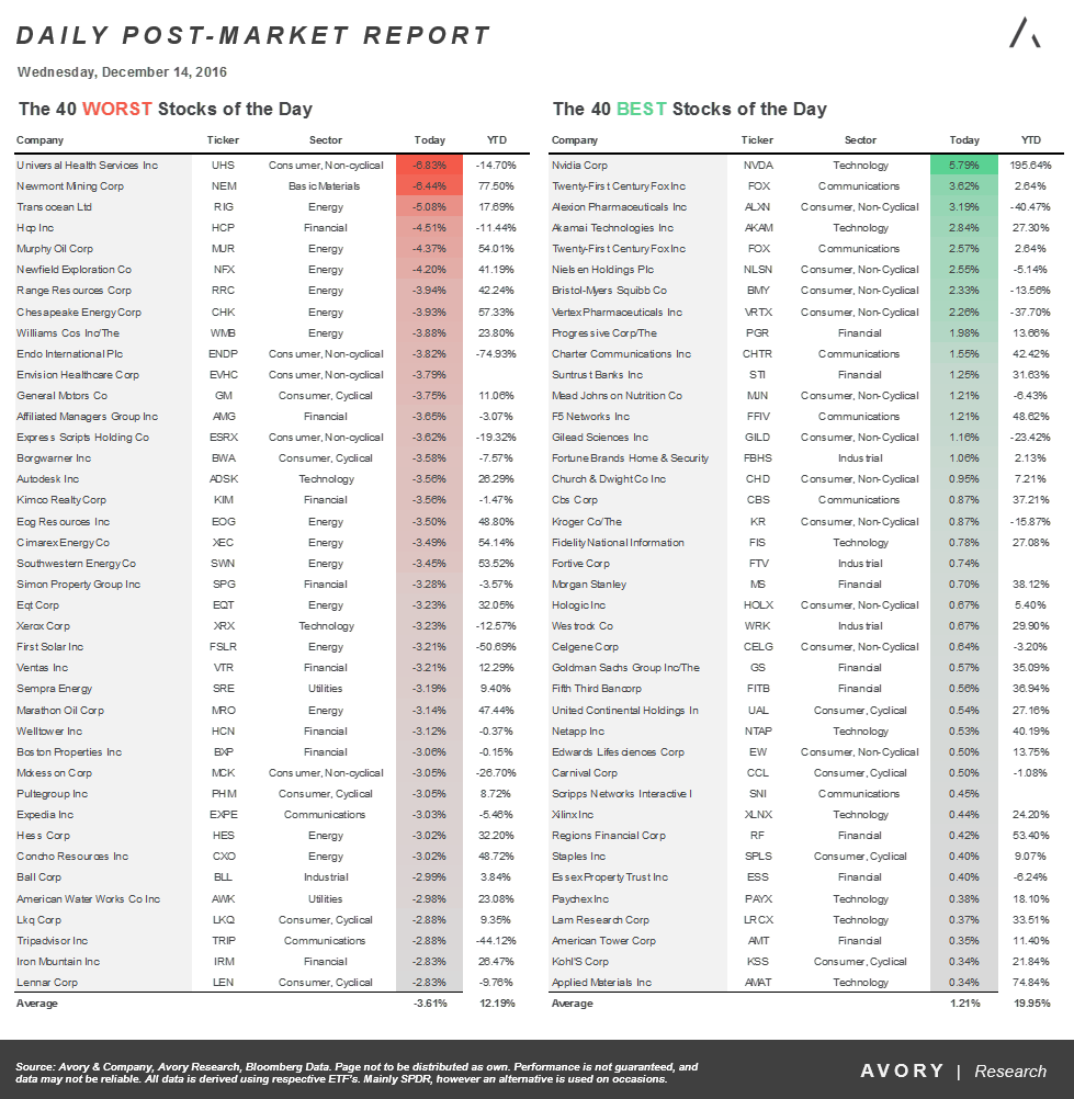 Fed Day Recap: Best/Worst Performing Stocks, Sectors, and Assets