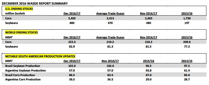 december-2016-wasde-report-corn-supply-demand-numbers