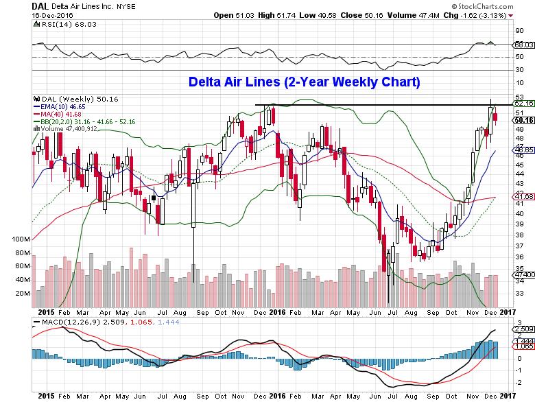 delta-air-lines-stock-chart-unusual-options-trading-setup-bullish-december-19