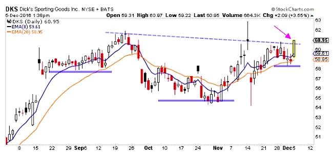 dicks-sporting-goods-stock-chart-breakout-trading-dks-december-5