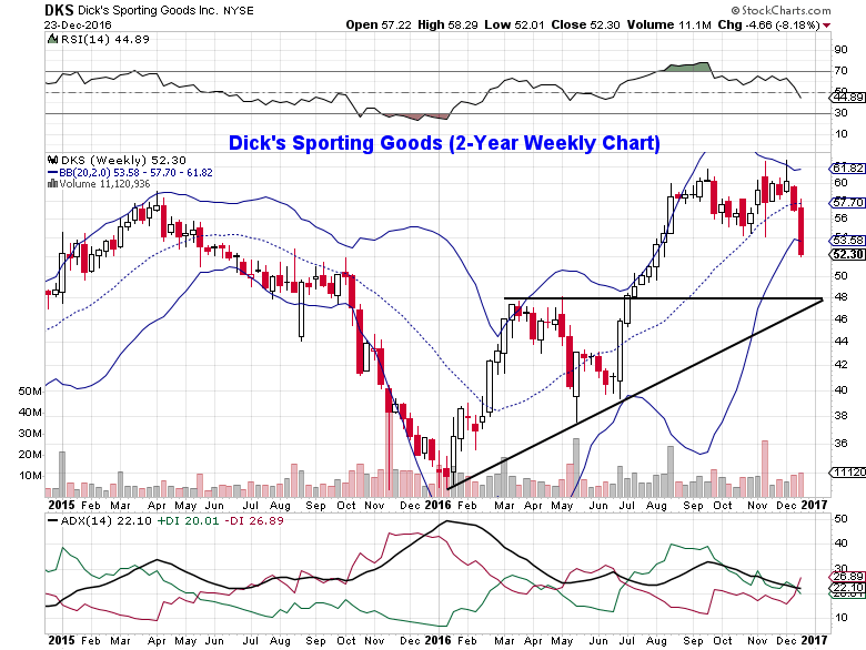 dks-stock-chart-trading-analysis-unusual-options-trading-december