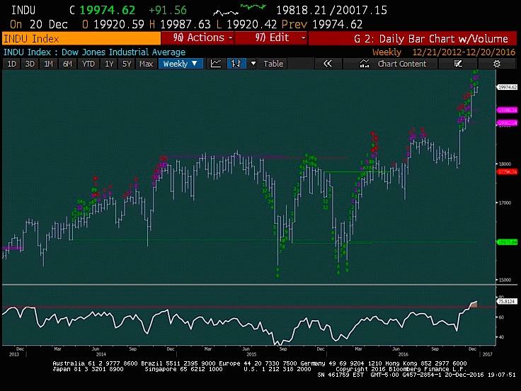 dow-jones-industrial-average-trading-chart-december-21
