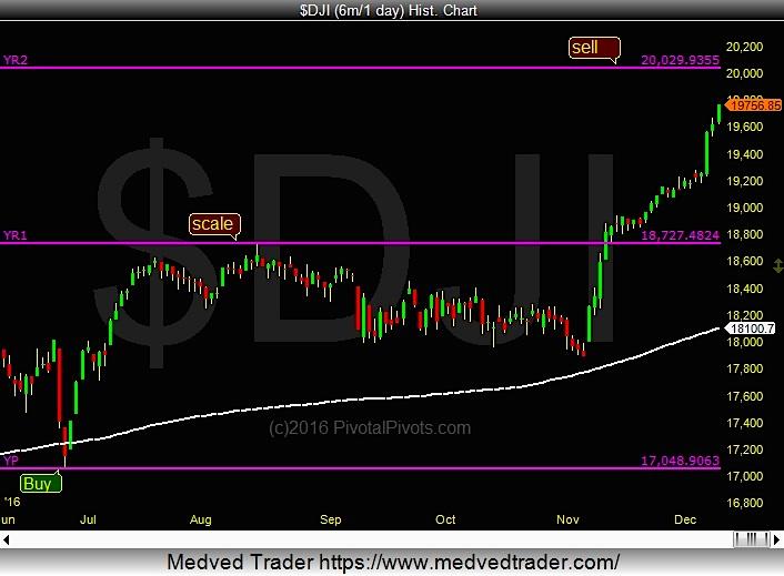 Dow jones industrial average options trading
