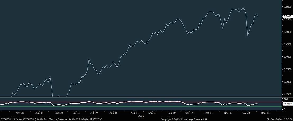 equal-weight-technology-index-chart-december-9