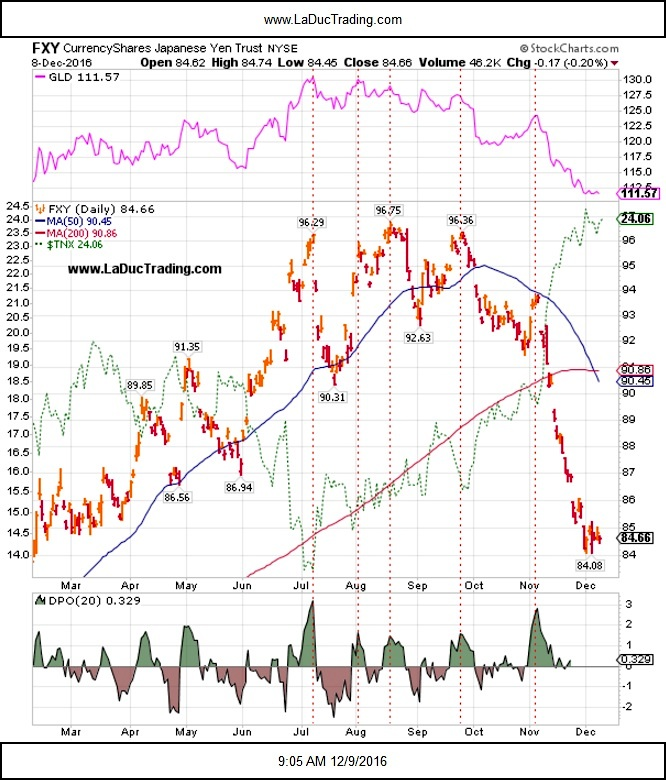 fxy-japanese-yen-currency-chart-vs-10-year-treasury-note-december-13