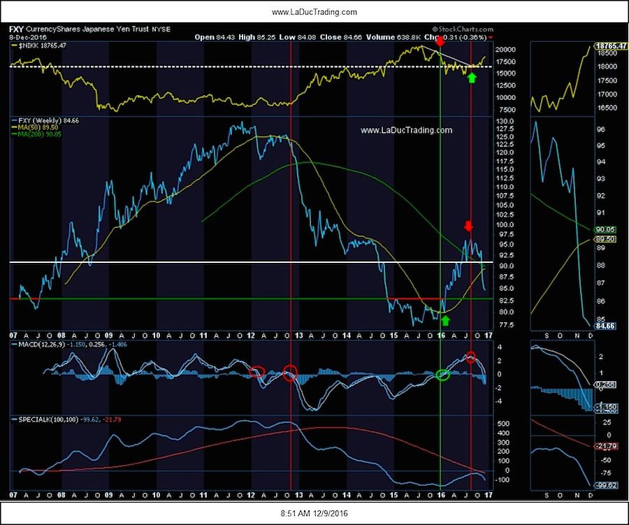 fxy-japanese-yen-currency-chart-vs-nikkei-performance-december-2016
