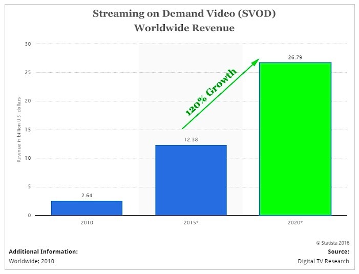 global-revenue-streaming-on-demand-video-chart_digital-tv-research