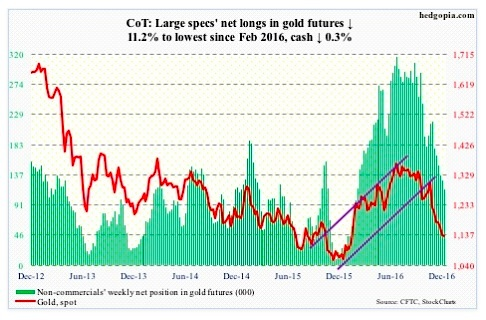 gold-futures-positions-commitment-of-traders-report-net-long-december-28
