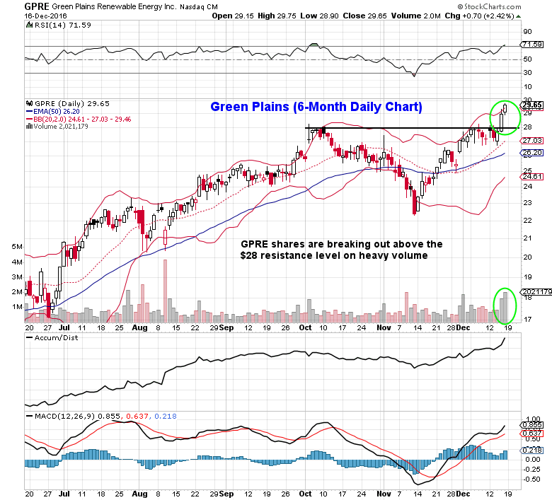 green-plains-stock-chart-unusual-options-trading-detected-december-19