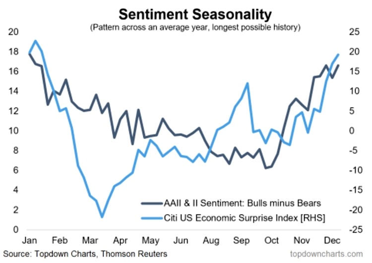 investor-sentiment-seasonality-by-month-chart