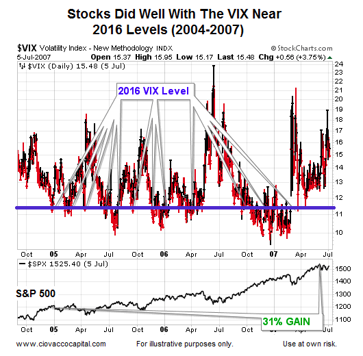 Low VIX Readings & Stock Market Risk: A Historical Perspective
