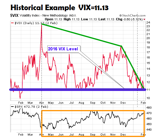 low-vix-stock-market-risk-history-chart-example-volatility-index