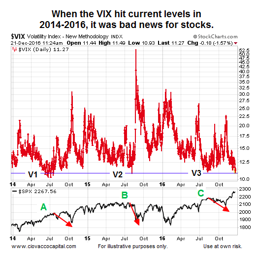 low-vix-stock-market-risk-performance-chart-years-2014-2016