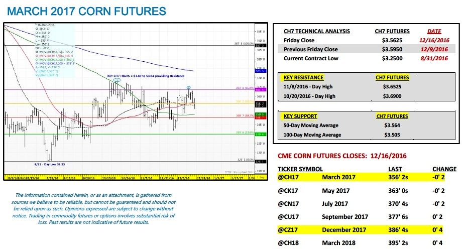 march-2017-corn-futures-trading-technical-analysis-on-december-19