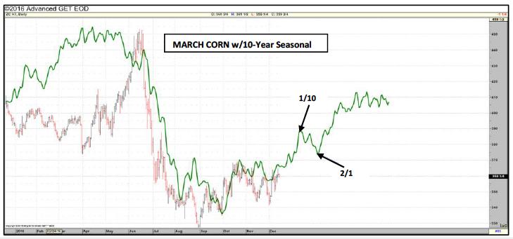 march-corn-futures-10-year-seasonality-chart