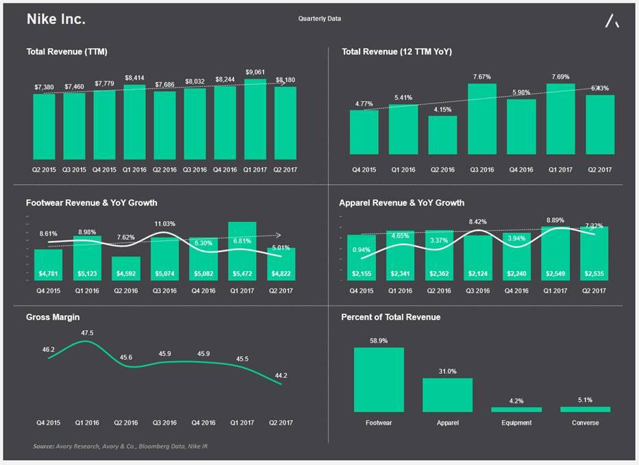 nike quarterly earnings