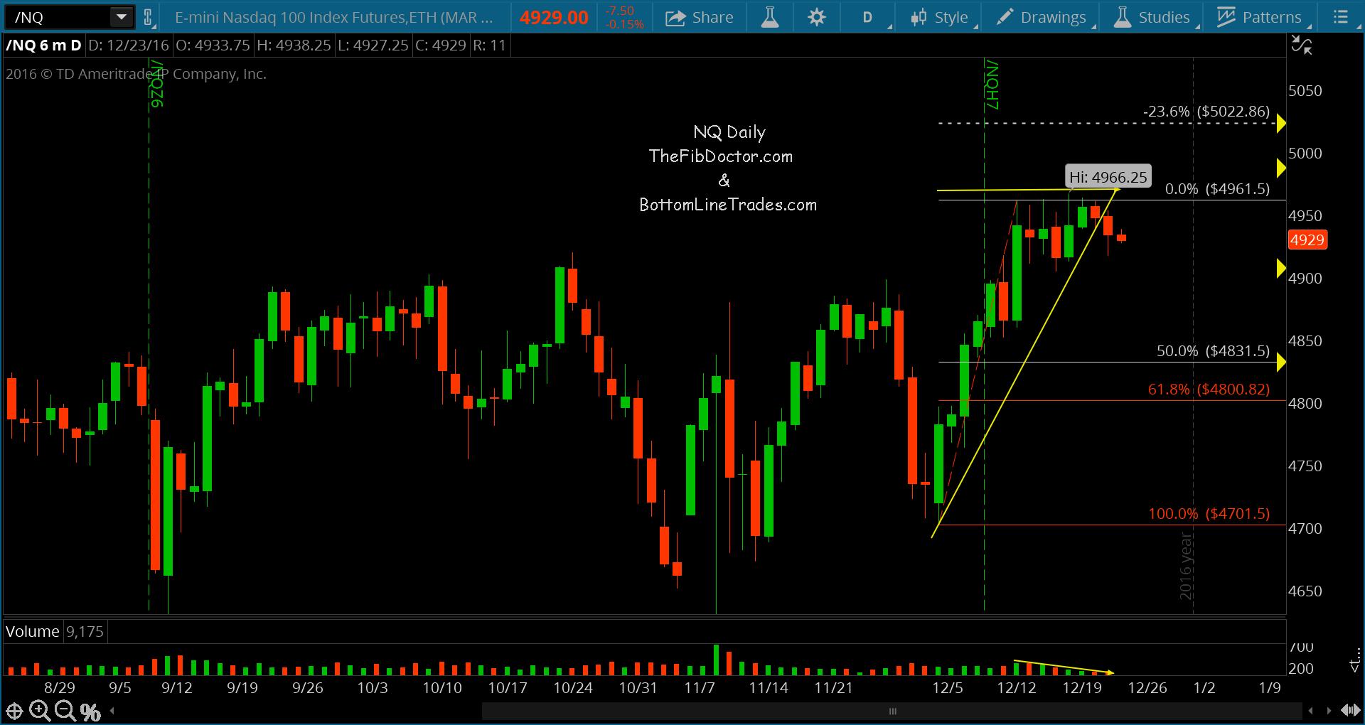 nq-nasdaq-futures-chart-analysis-ascending-wedge-broken-12-23-16