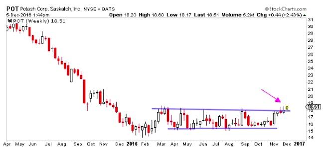 potash-stock-chart-pot-trading-breakout-chart-december-5