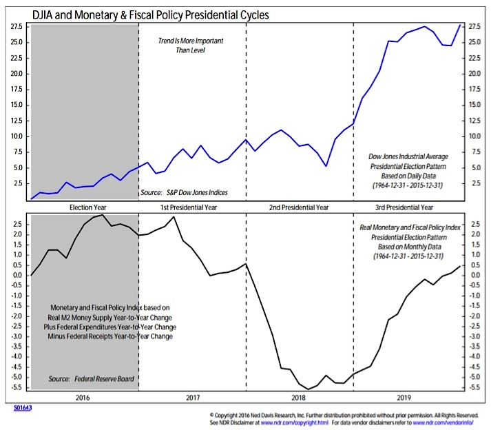 presidential-stock-market-cycle-chart_ned-davis-research