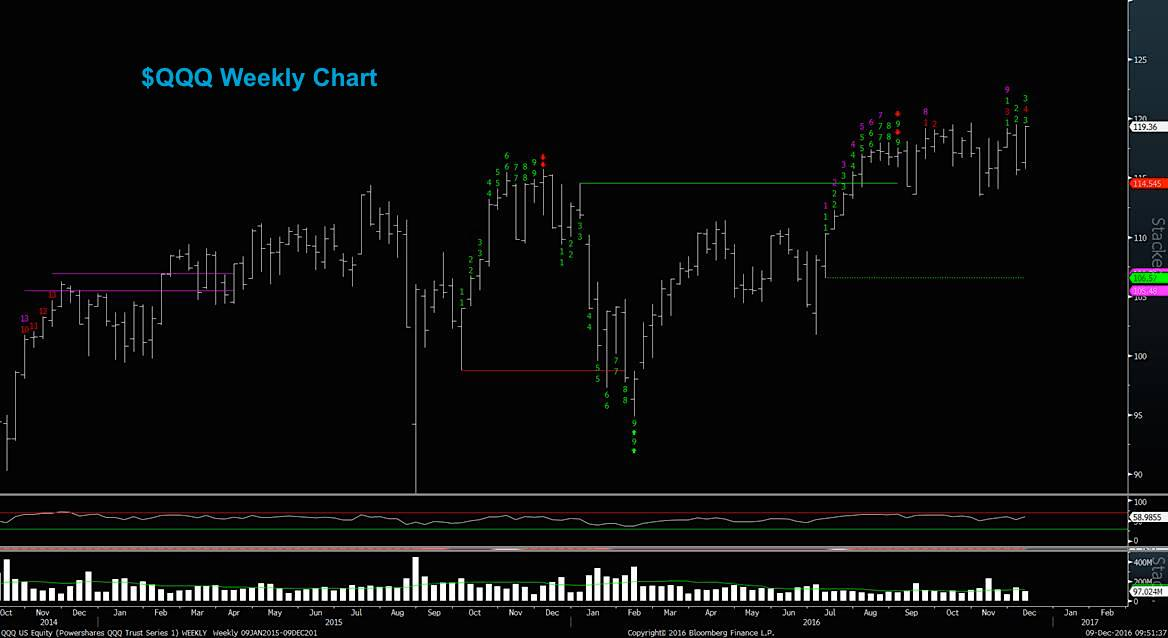qqq-weekly-stock-chart-breakout-level-december-9