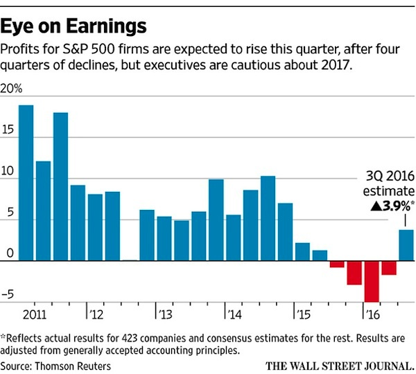 quarterly-earnings-5-year-history-chart_wall-street-journal