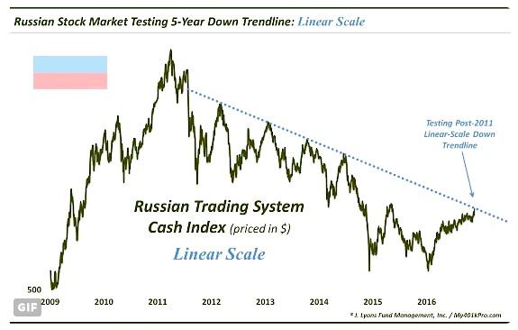 russian-stock-market-major-resistance-linear-scale-chart-december