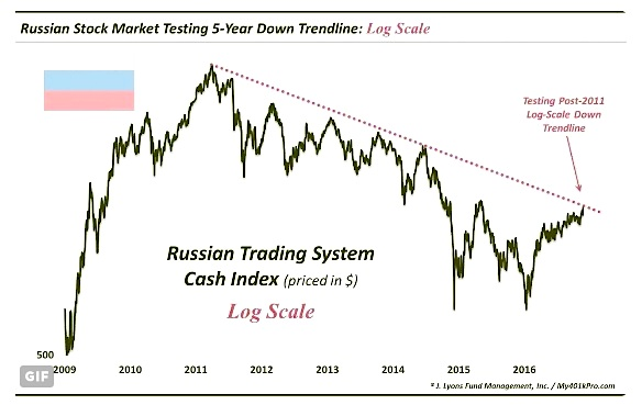 russian-stock-market-major-resistance-micex-chart-log-scale