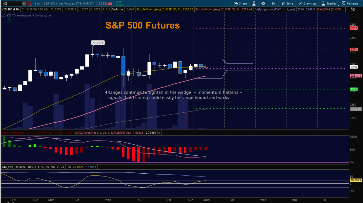 Sp 500 Futures Trading Outlook For December 19