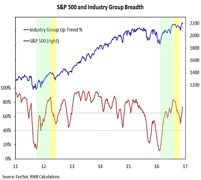 S P 500 Industry Group Breadth Chart 2017 Stock Market Outlook
