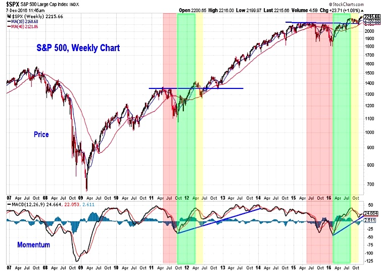 S P 500 Weekly Chart Ysis 2017 Stock Market Outlook