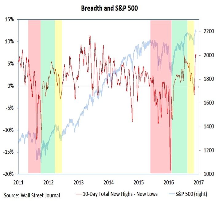 stock-market-breadth-indicator-chart-stock-market-outlook-december-2