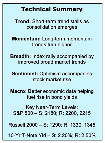 stock-market-outlook-december-2-summary-analysis