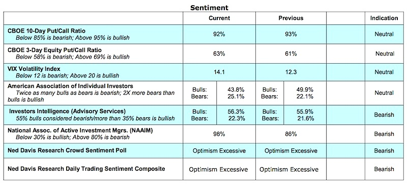 stock-market-sentiment-indicators-bullish-bearish-december-6