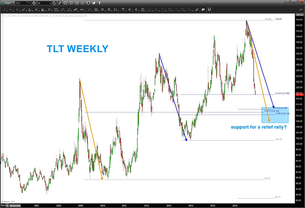 tlt-treasury-bonds-etf-chart-trading-support-price-targets
