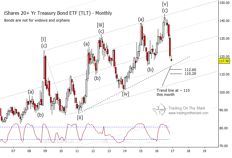 treasury-bond-etf-stock-chart-tlt-lower-price-targets-elliot-wave-december-2016