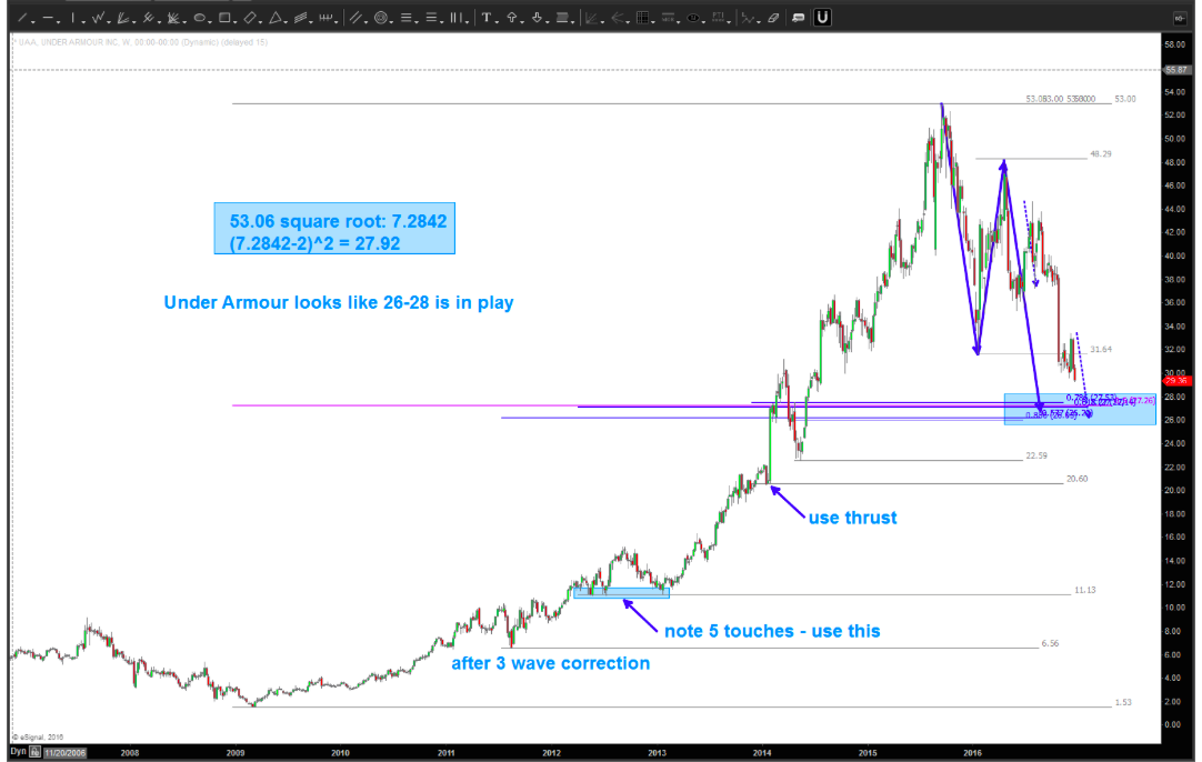 under-armour-stock-chart-price-support-buy-level-december-28