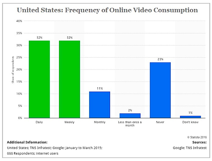 united-states-online-video-consumption-chart_google_tns-infratest
