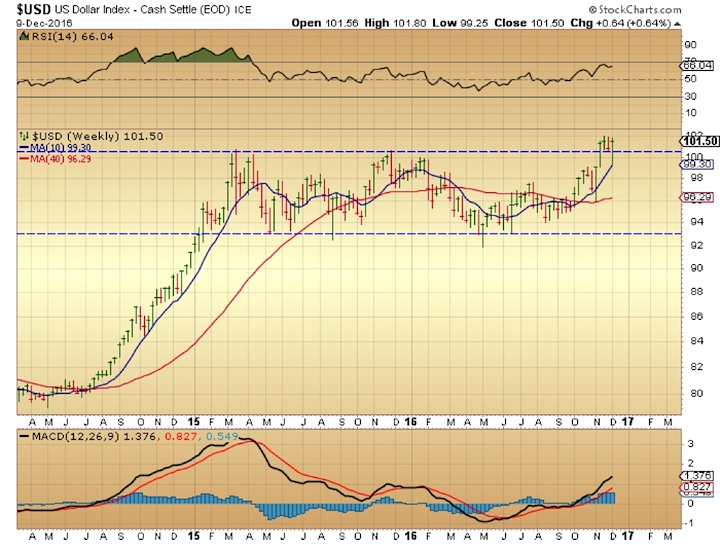 us-dollar-breakout-weekly-chart-december-12
