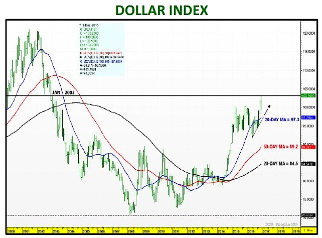 us-dollar-index-chart-rally-higher-december-2016