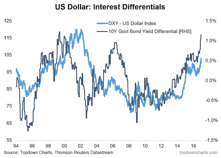 us dollar index interest rate differentials chart year 2016