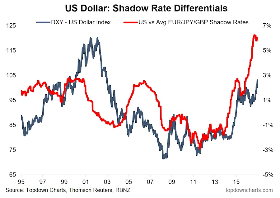 us-dollar-index-shadow-rate-differentials-chart-year-2016