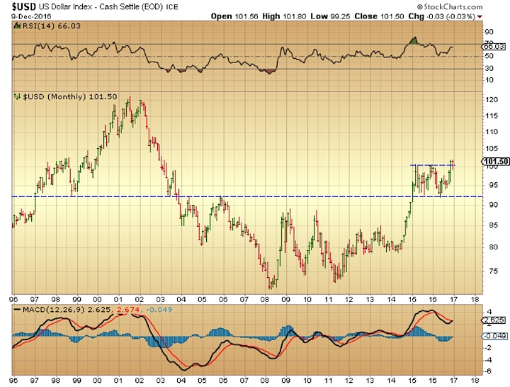 us-dollar-monthly-chart-major-breakout-resistance-december-12