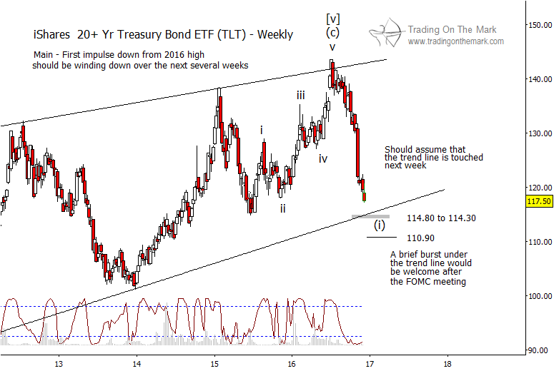us-treasury-bond-chart-price-support-targets-december-13