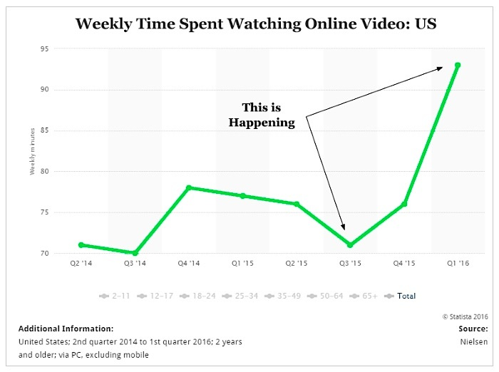 weekly-time-spent-online-video_nielsen-research
