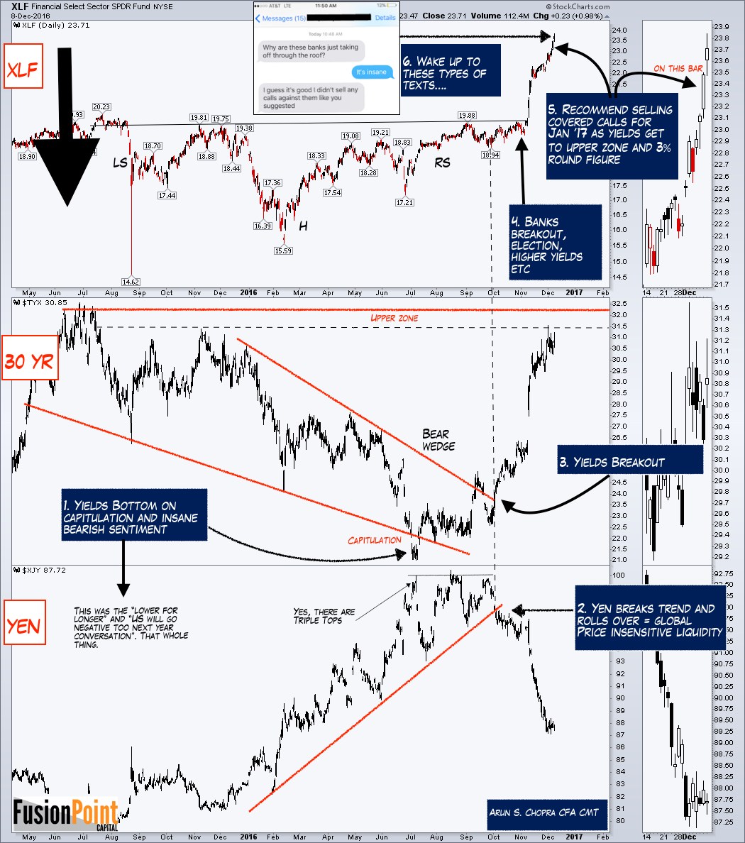 xlf-financials-banks-stock-chart-fear-of-missing-out-rally-december