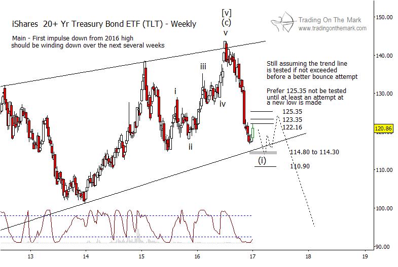 20-year-us-treasury-bonds-etf-chart-elliott-wave-2017