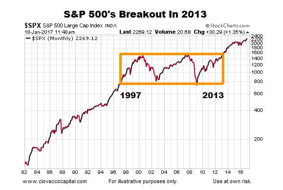 2013-bull-market-breakout-chart