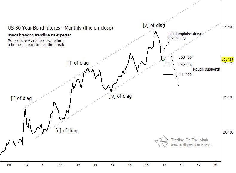 30-year-bond-futures-trading-chart-elliott-wave-year-2017