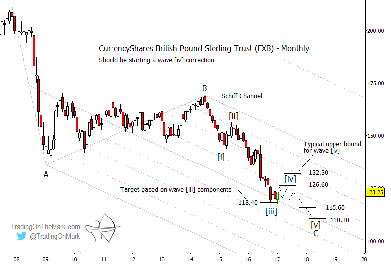 british-pound-etf-fxb-currency-chart-elliott-wave-2017