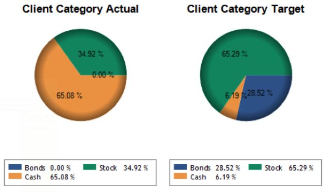 client-category-target-vs-actual
